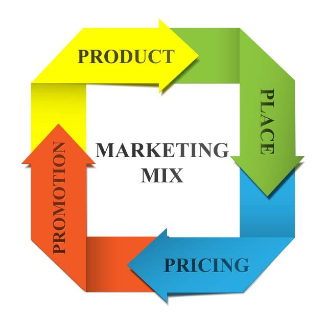 mkt 6311 marketing management study guide The functions of marketing management leadership study guide introduction to marketing: definition and applications related study materials.